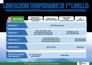 Circolazione – Limitazioni temporanee di 1° livello per livelli di PM10 superiori alla soglia per più di 4 giorni