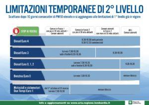 Circolazione – Limitazioni temporanee di 2° livello per livelli di PM10 superiori alla soglia per più di 10 giorni